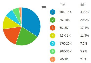 北京HTML5前端开发的工资水平
