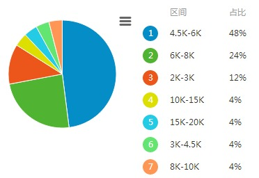 天津HTML5前端开发的工资水平