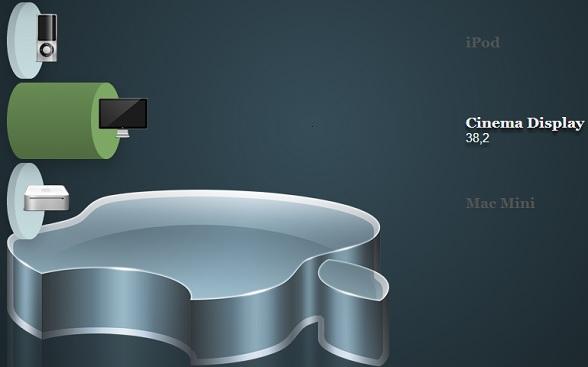 HTML5 3D动画柱形图表