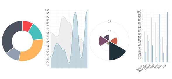 基于HTML5 Canvas的图表插件Chart.js