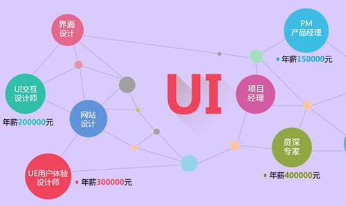 UI设计师前景