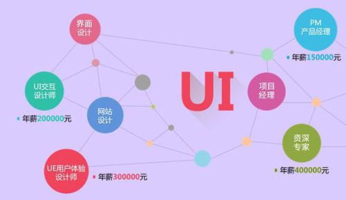 网页UI设计师工作内容
